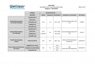 Tests Casos de Estudio - Wellisair vs Bacteria