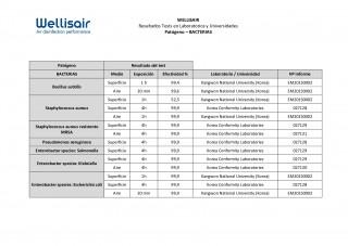 Tests Laboratorio y Universidades - Wellisair vs Bacterias