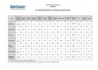 Technology comparison - Wellisair vs Purifiers