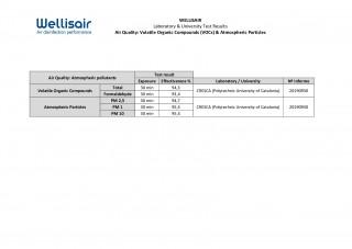 Laboratory and Universities Test - Wellisair vs Air Quality VOC & Particles