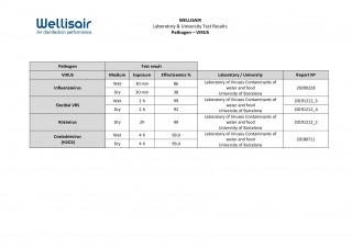 Laboratory and Universities Test - Wellisair vs Virus