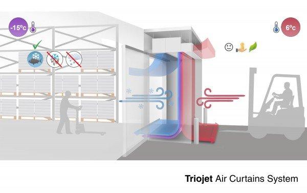 Sistema de cortinas de ar Triojet
