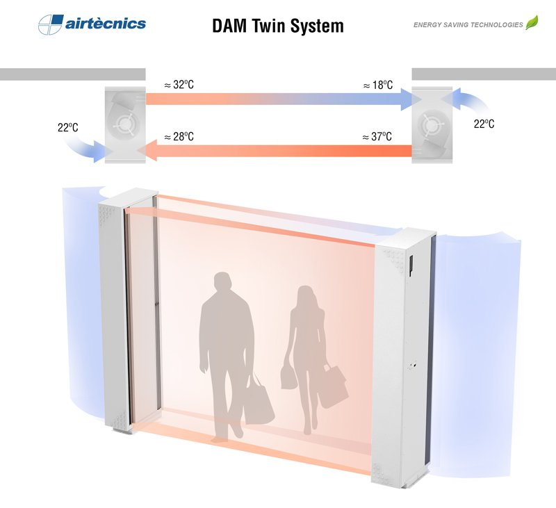 airtecnics-air-curtains-cortina-aire-dam-twin-system-diagram