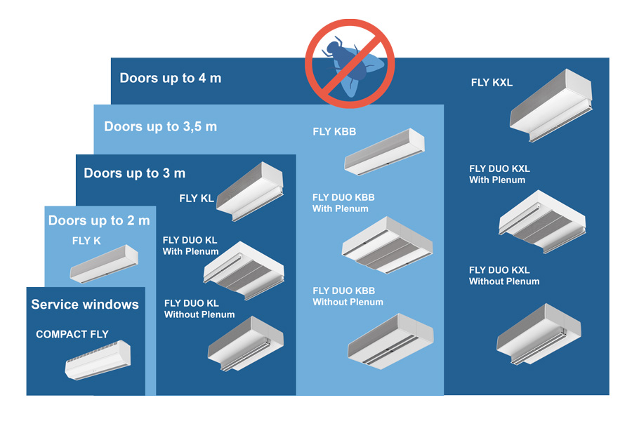 Diagram with classification of pest control air curtains