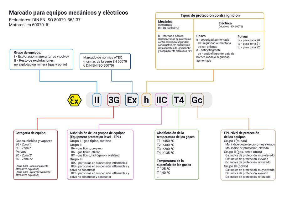 Elektromos készülékek besorolási címkéje robbanásveszélyes közegben