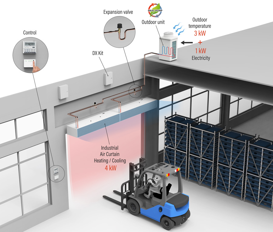 recreation of a industrial air curtain installation with heat pump