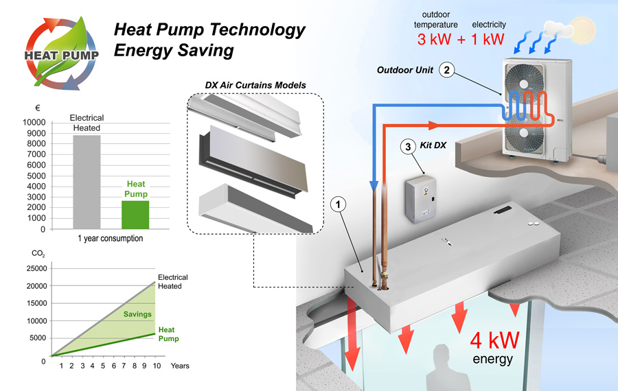 Energy savings of a heat pump connected to an air curtain