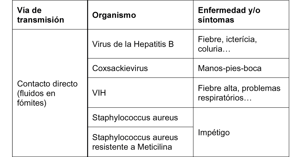 tabla contagio via respiratoria