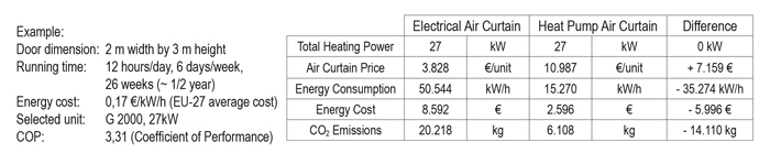 air curtain heat pump energy saving table