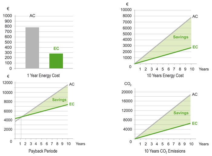 air curtain ec energy saving diagrams
