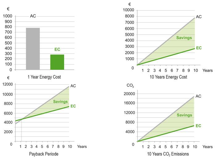 perdea de aer ec diagrame economisire energie