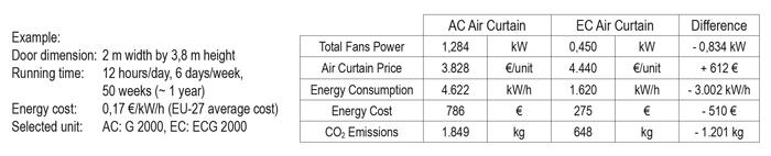 perdea de aer ec tabel economisire energie