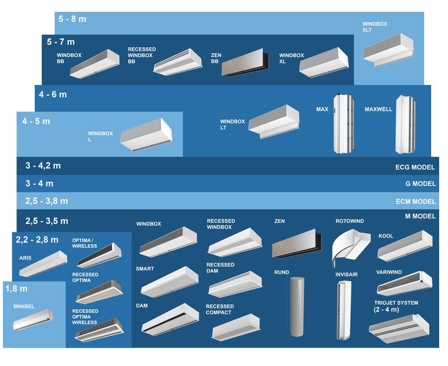 air curtain selection chart